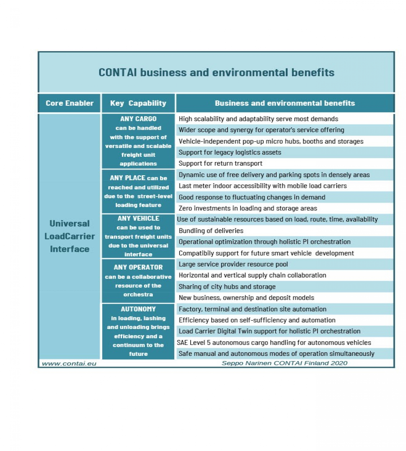 gallery/contai business and environmental benefits1024_1